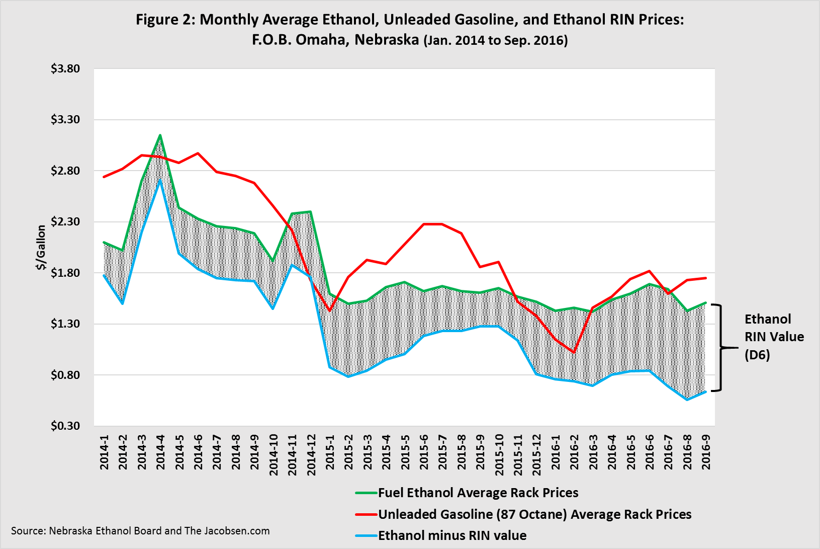 Monthly Average Ethanol, Unleaded Gasoline, and Ethanol RIN Prices
