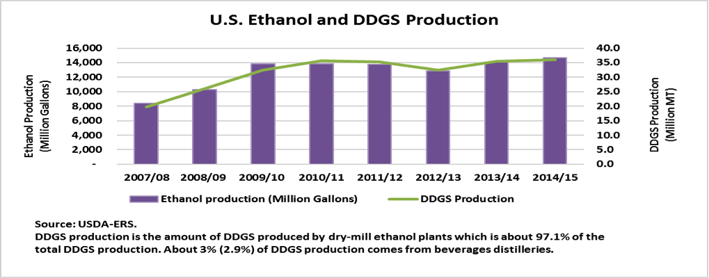 U.S. Ethanol and DDGS Production