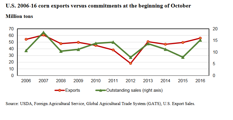 2006-16 corn exports versus commitments at the beginning of October