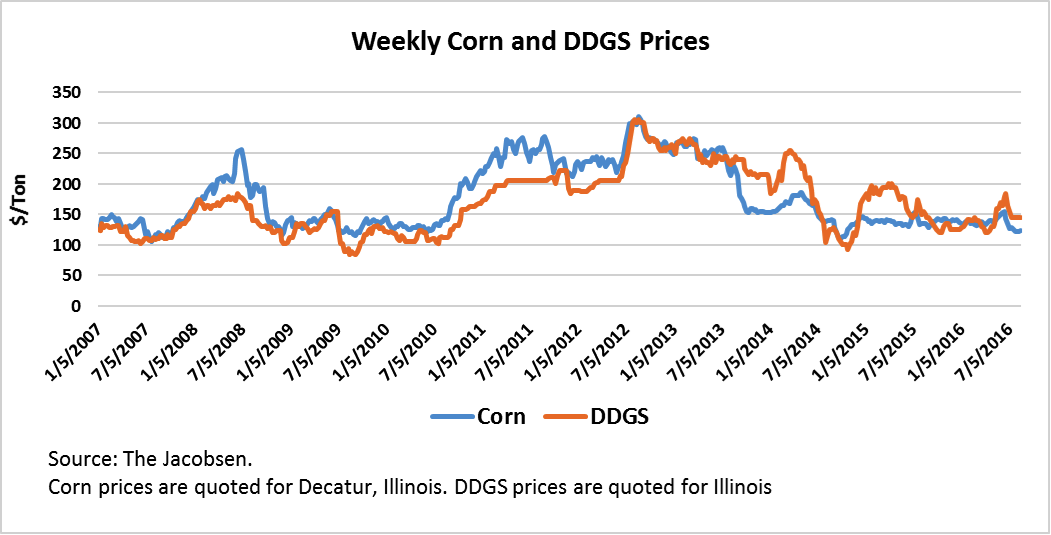 Weekly Corn and DDGS Prices