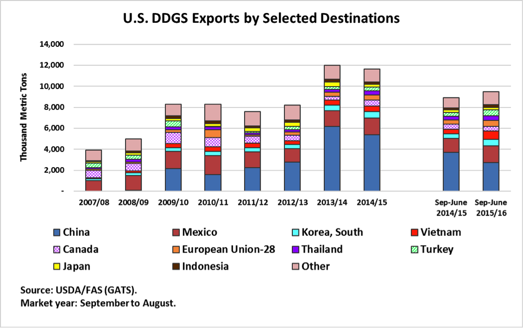 U.S. DDGS Exports by Selected Destinations