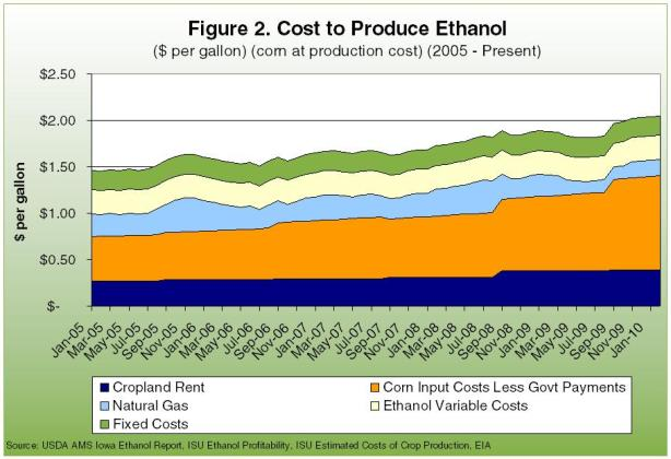 Cost to produce ethanol