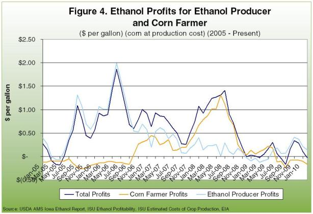 Ethanol Profits for Ethanol Producer and Corn Farmer