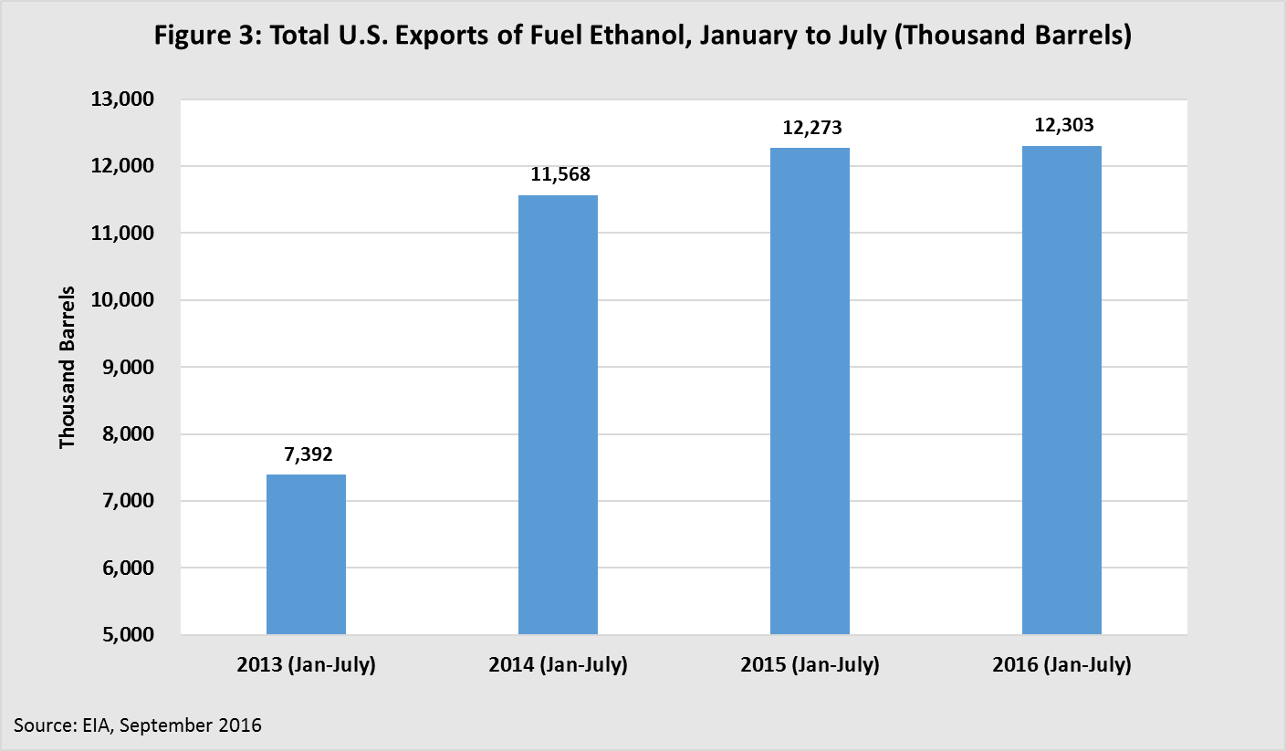 Total U.S. Exports of Fuel Ethanol, January to July