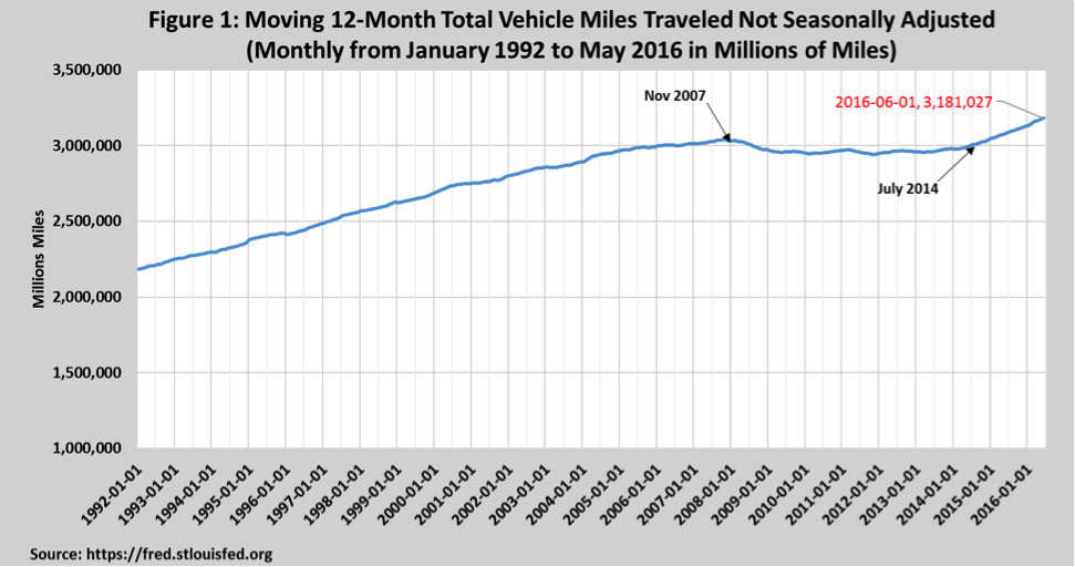 Moving 12-Month Total Vehicle Miles Traveled Not Seasonally Adjusted