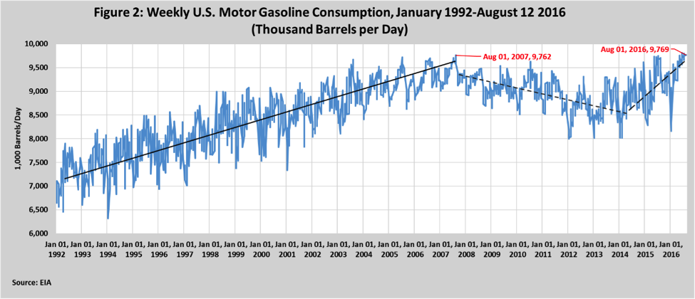 Weekly U.S. Motor Gasoline Consumption