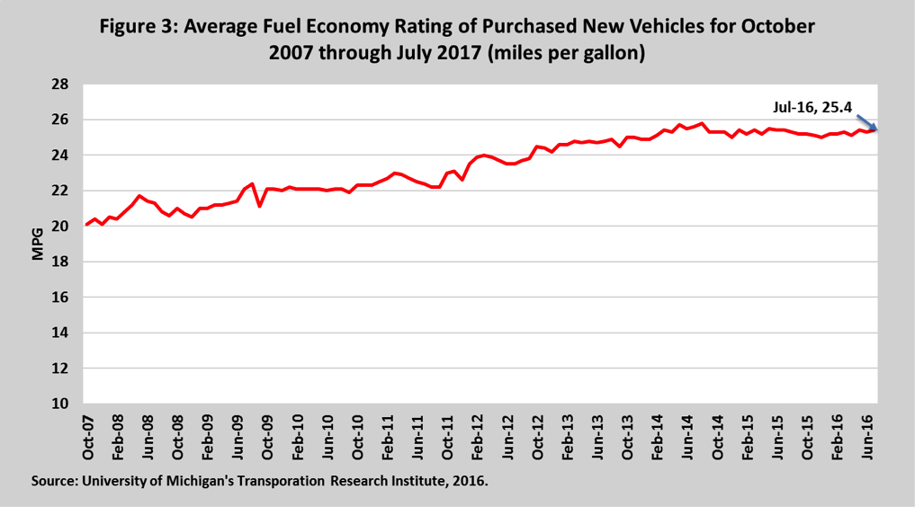 Average Fuel Economy Rating of Purchsed New Vehicles for October 2007 through July 2017