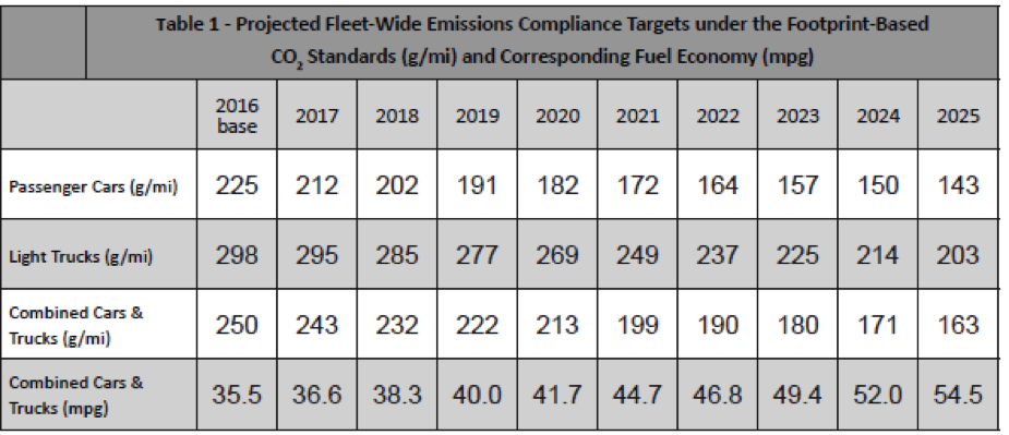 Projected Feelt-Wide Emissions Compliance Targetse under the Footprint-Based CO2 Standards