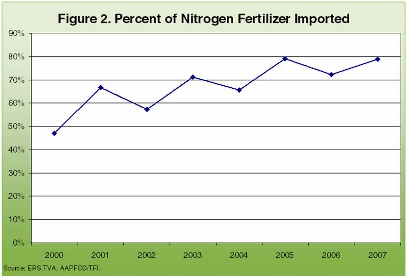 Percent of nitrogen fertilizer imported
