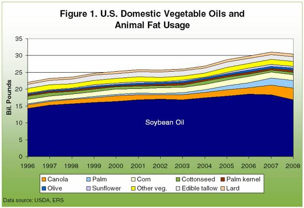 U.S. Domestic Vegetable Oils and Animal Fat Usage