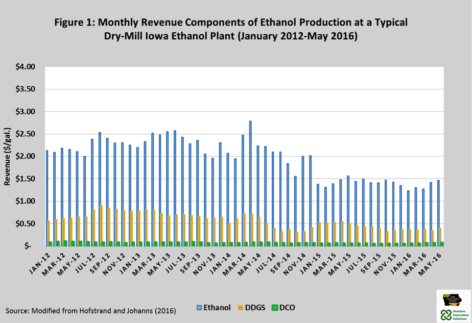 Monthly revenue Components of Ethanol Production at a Typical Dry-Mill Iowa Ethanol Plant