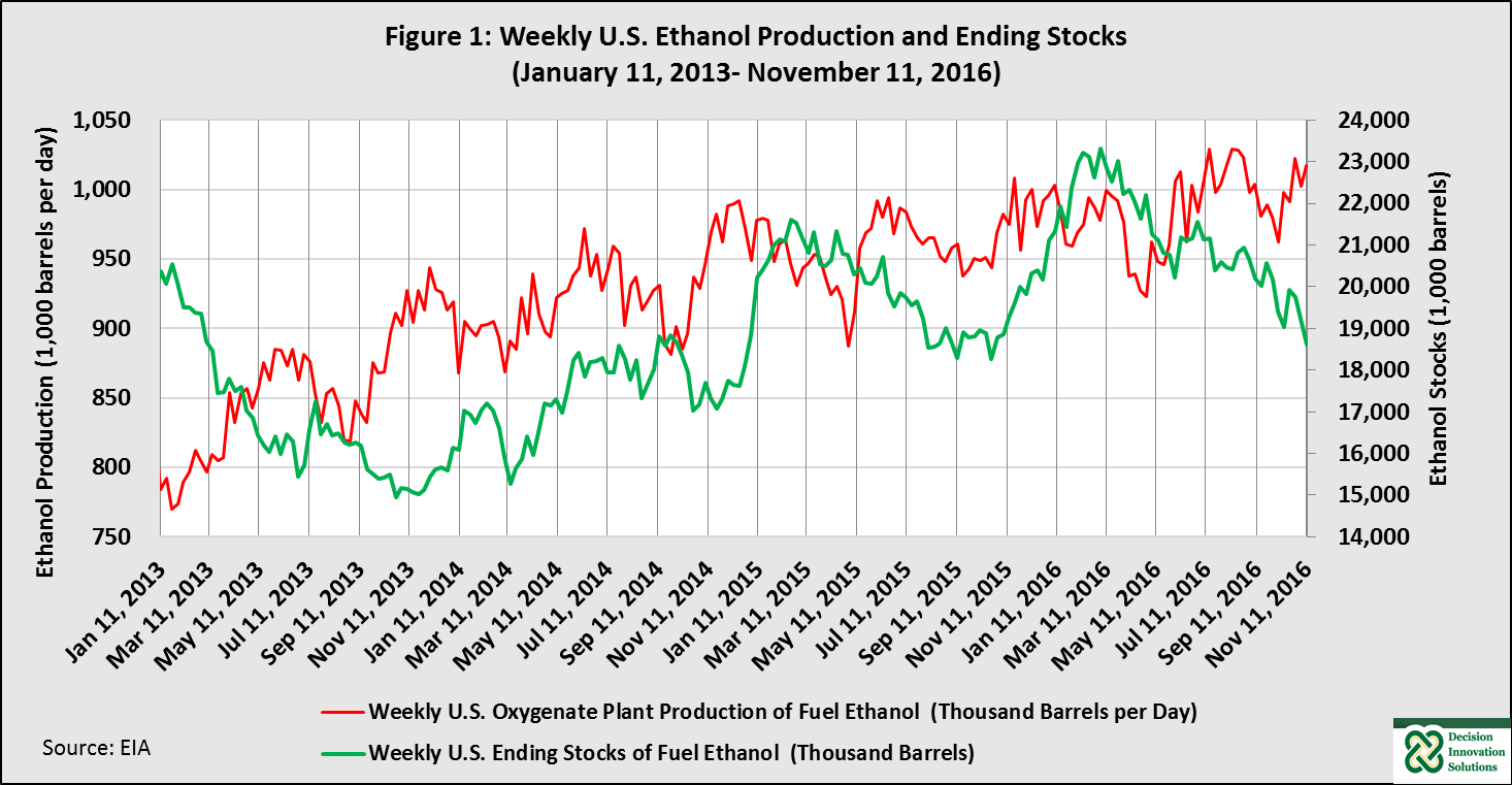 Weekly U.S. Ethanol Production and ending Stocks