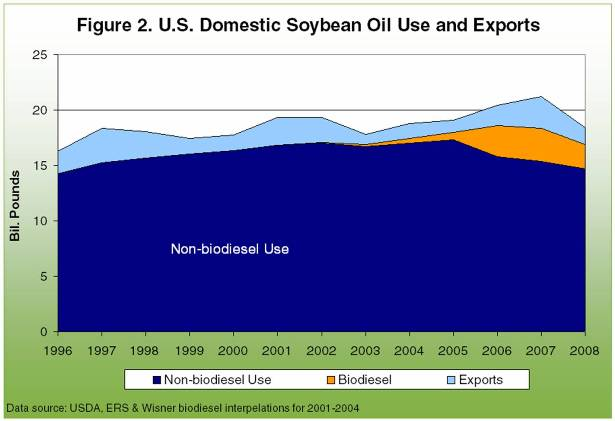 U.S. Domestic Soybean Oil USe and Exports