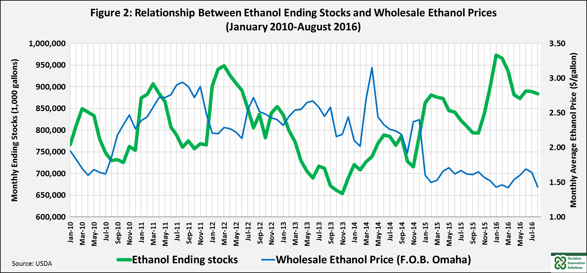 Relationship between ethanol ending stocks and wholesale ethanol prices