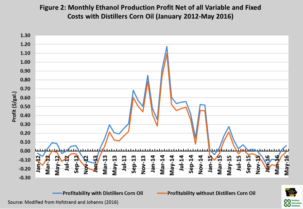 Monthly Ethanol Production Profit Net of All Variale and Fixed Costs with Distillers Corn Oil