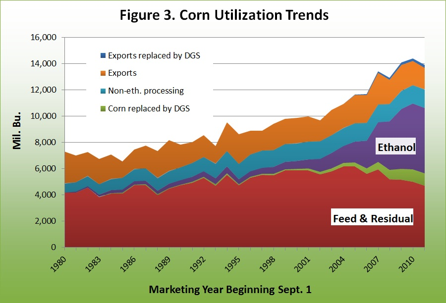 Corn Utilization Trends