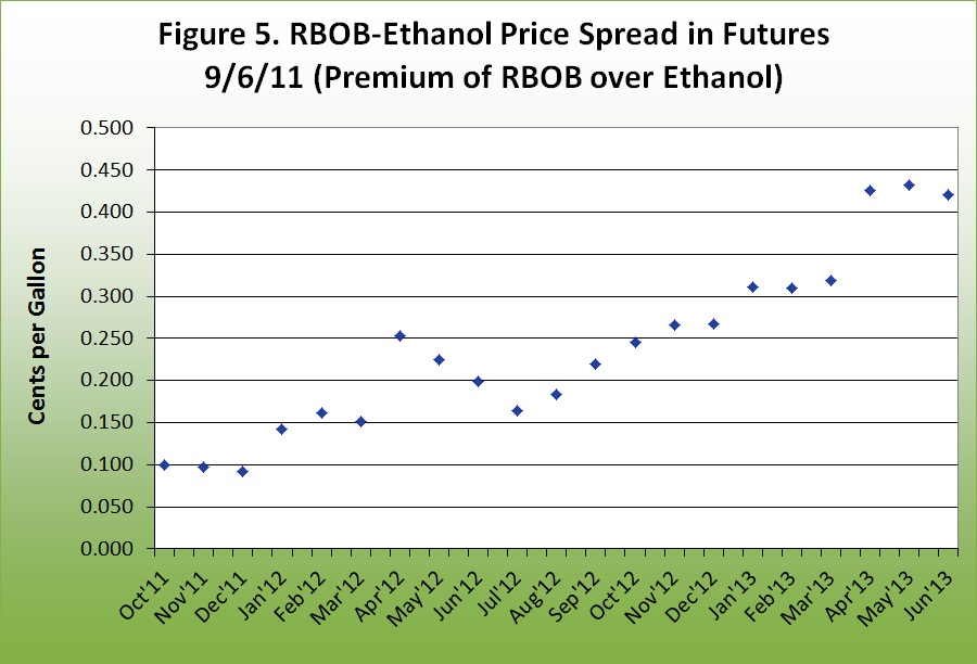 RBOB Ethanol Price Spread in futures