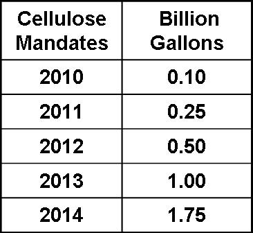 Cellulose Mandates and Gallons