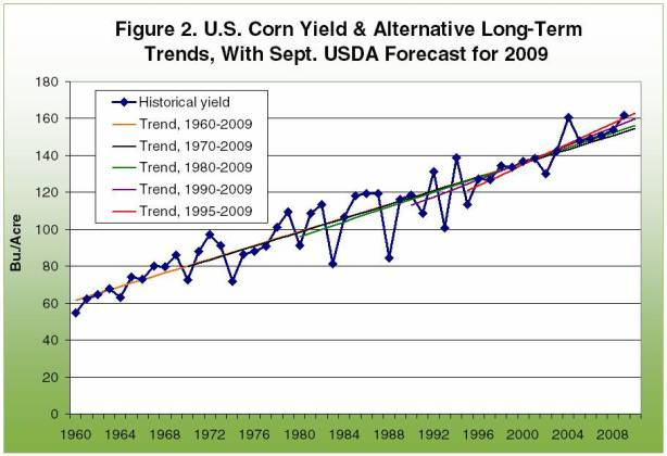 U.s. Corn Yield & Alternative Long-Term Trends