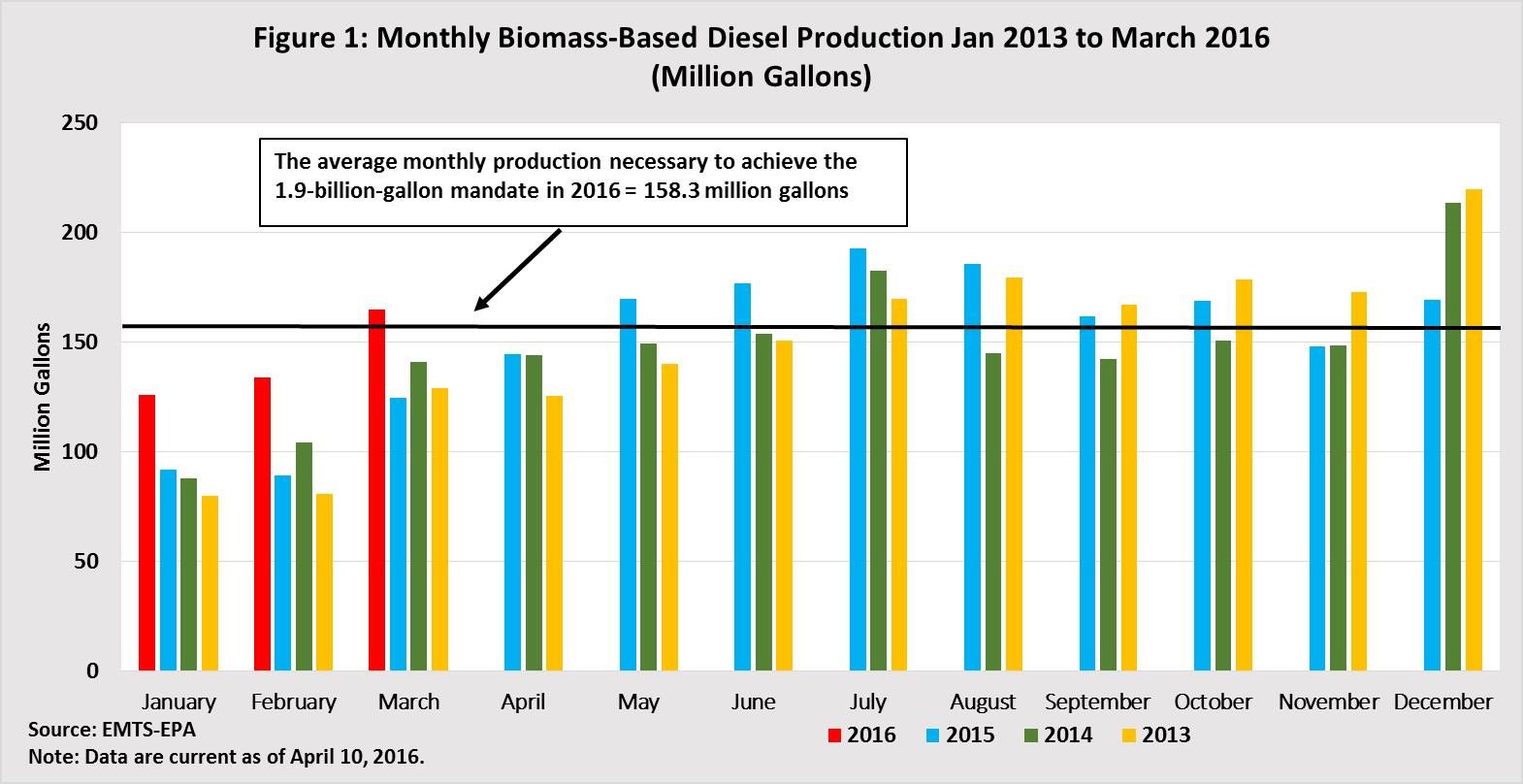 Monthly Biomass-Based Diesel Prodction