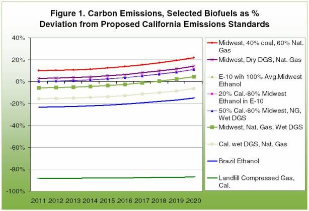 Carbon emissions, selected biofuels as % deviation from proposed california emissions standards