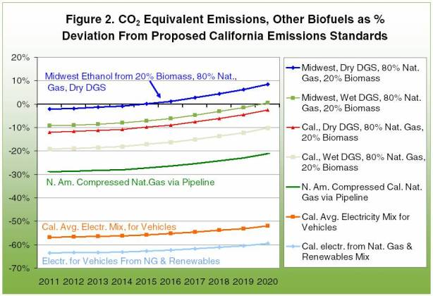 CO2 equivalent emissions, other viofuels as % deviation