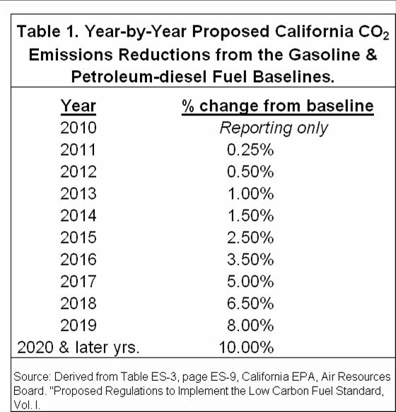 Year-by-year proposed california CO2 Emissions reductions