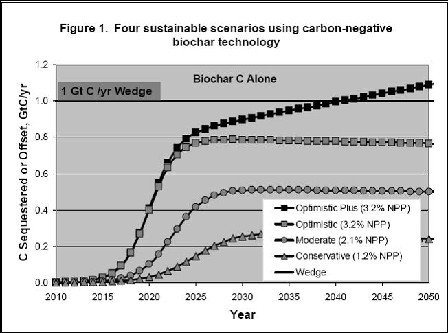 Four sustainable scenarios using carbon negative biochar technology