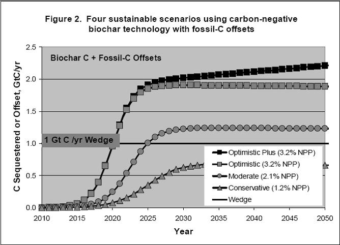 4 sustainable scenarios using carbon negative biochar technology