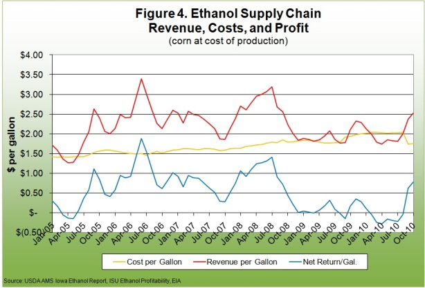 Ethanol supply chain revenue, costs, and profit
