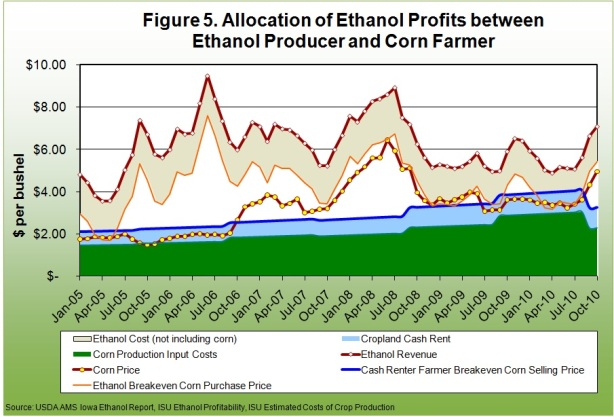 Alloccation of ethanol profits between ethanol producer and corn farmer