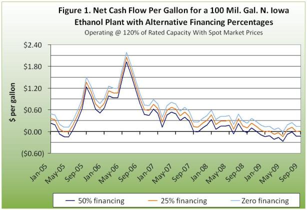 Net Cash Flow Per Gallon