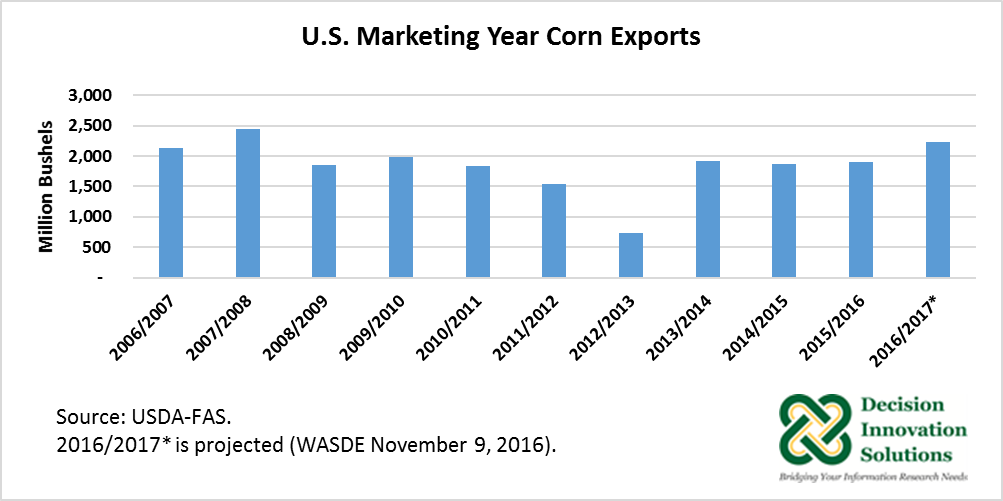 U.S. Markeitng Year Corn Exports