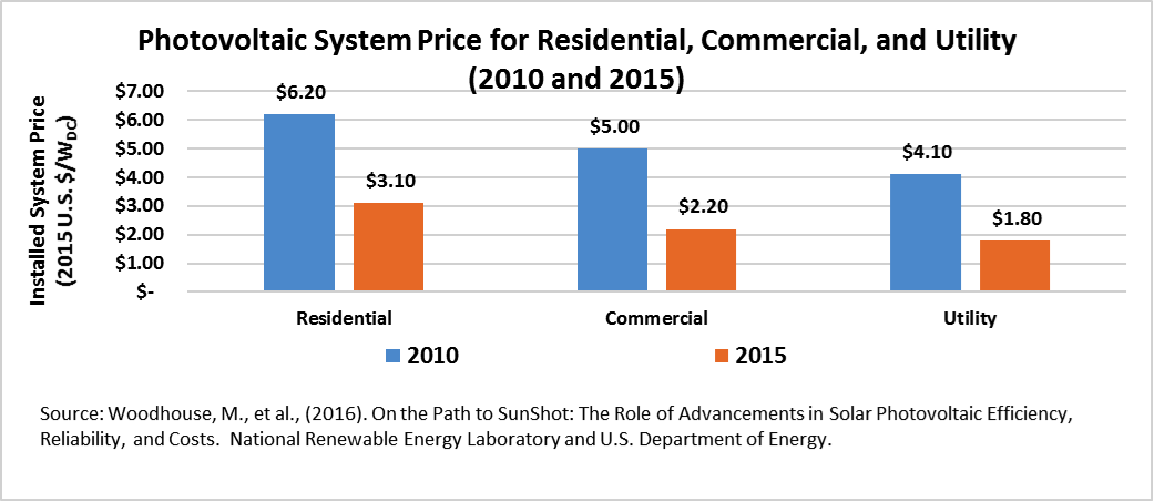 PHotovoltaic System Price for Residential, Commercial, and Utility