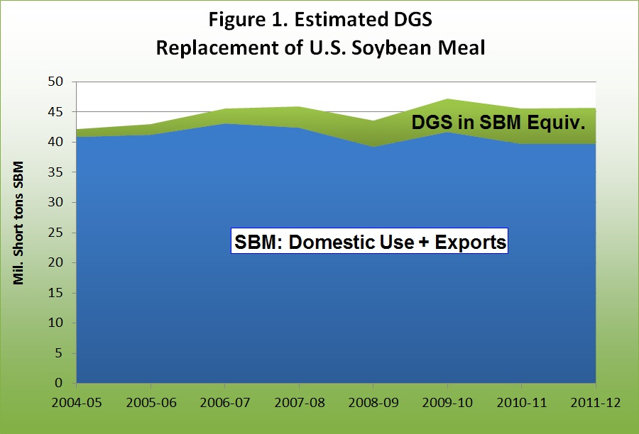 Estimated DGS Replacement of U.S. Soybean Meal