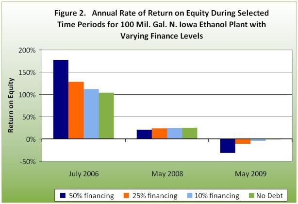 Annual rate of return on equity during selected time periods