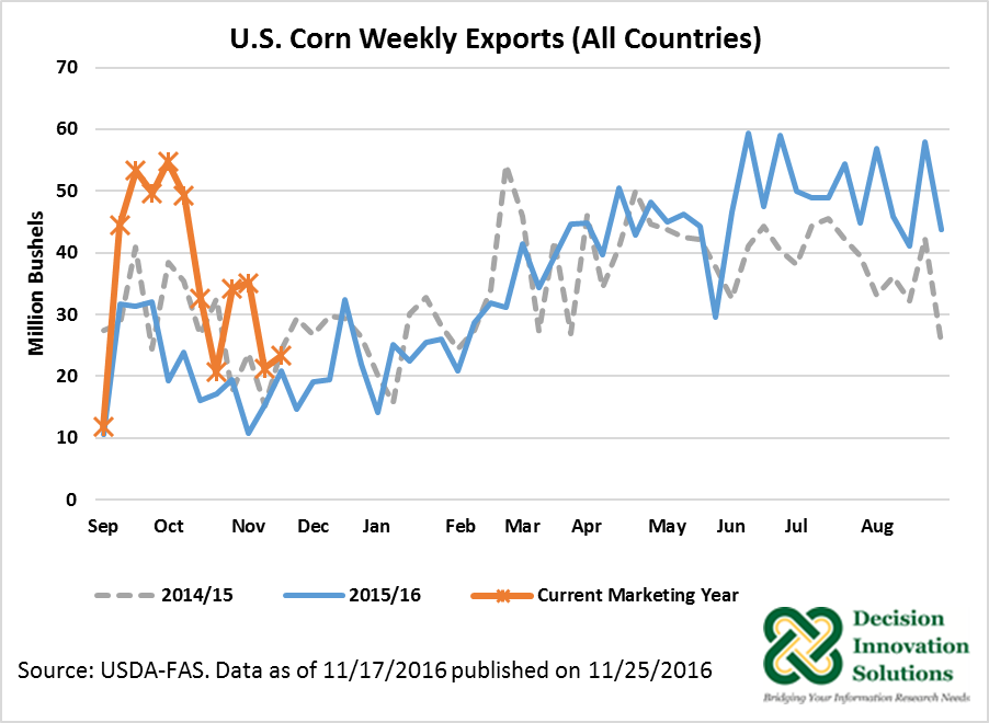 U.S. Corn Weekly Exports (All countries)