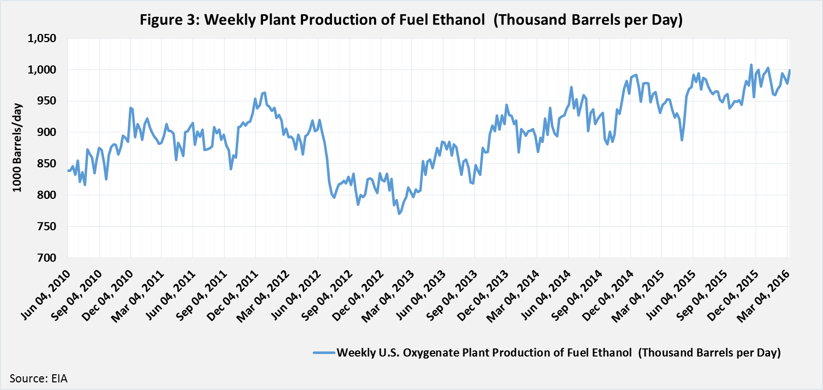 Weekly Plant Production of Fuel Ethanol