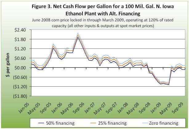 Net cash flow per gallon for 100 million gallon ethanol plant