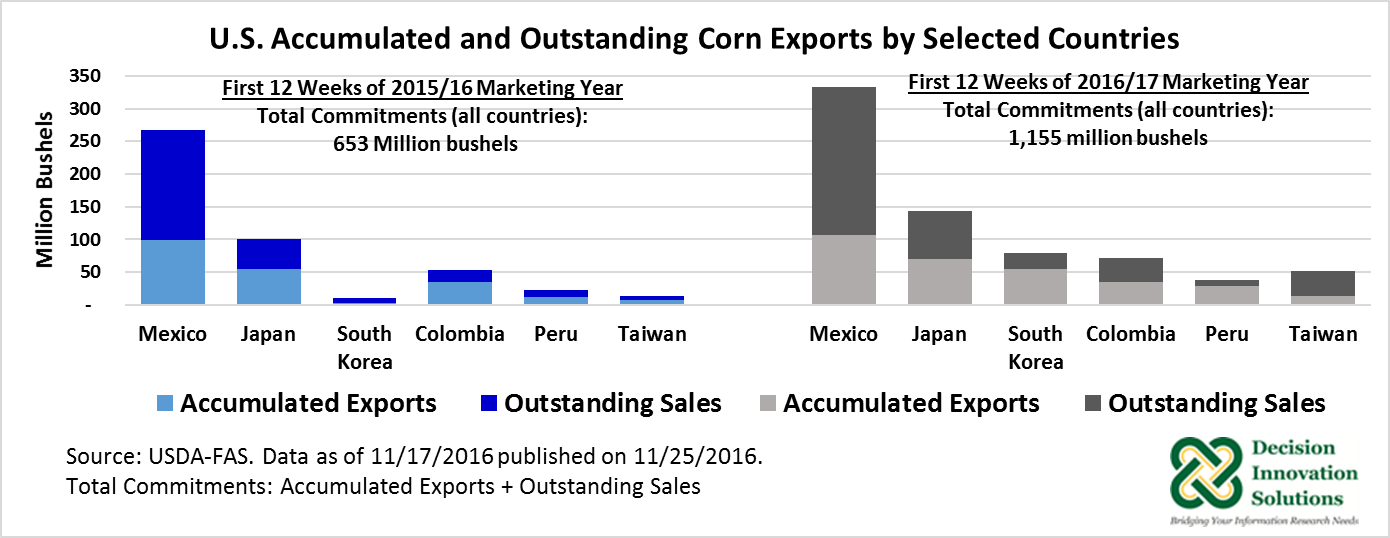 U.S. Accumulated and outstanding corn exports by selected countries