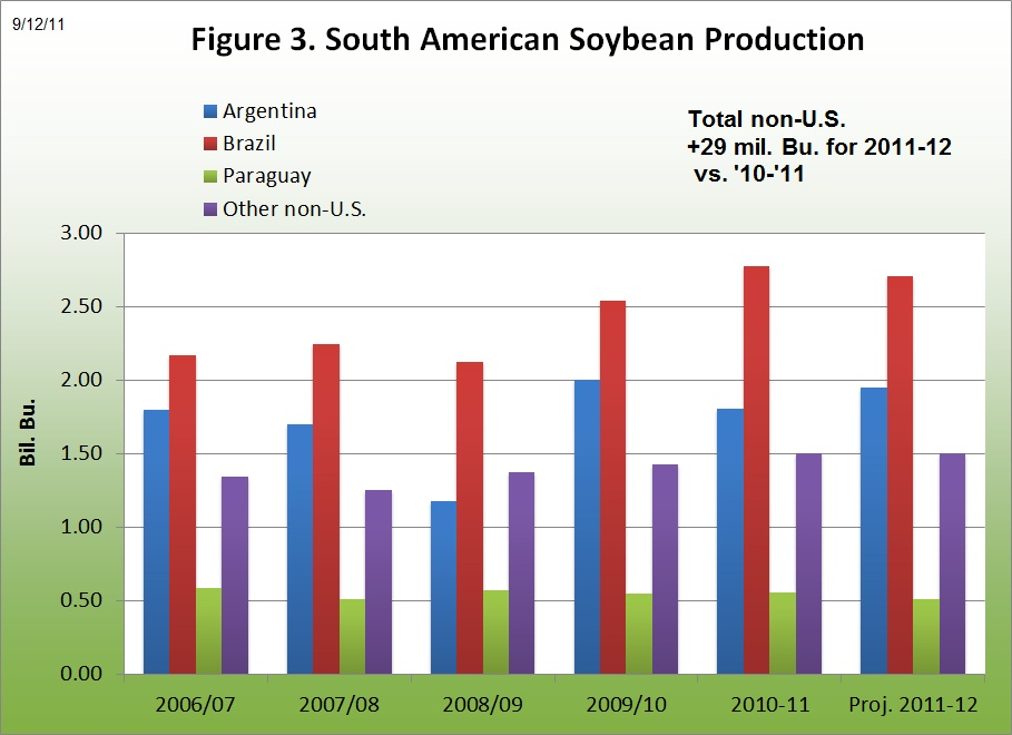 South American Soybean Production