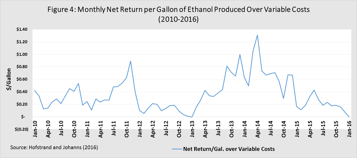 Monthly Net Return per Gallon of Ethanol Production