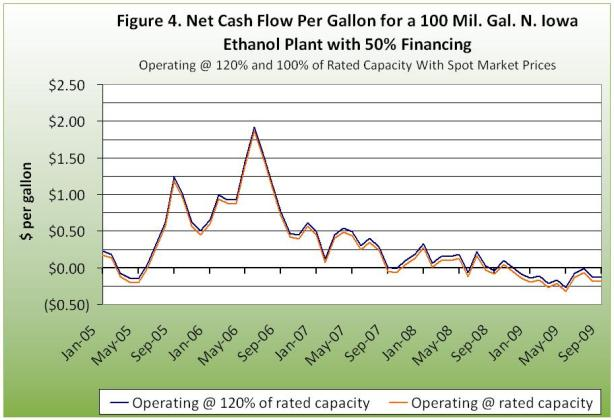 Net cash flow per gallon for a 100 million gallon ethanol plant with 50% financing