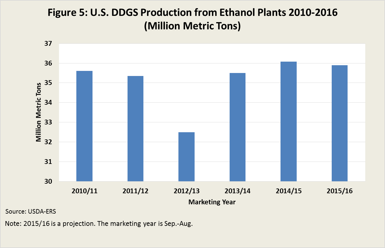 U.S. DDGS Production from Ethanol Plants 2010-2016
