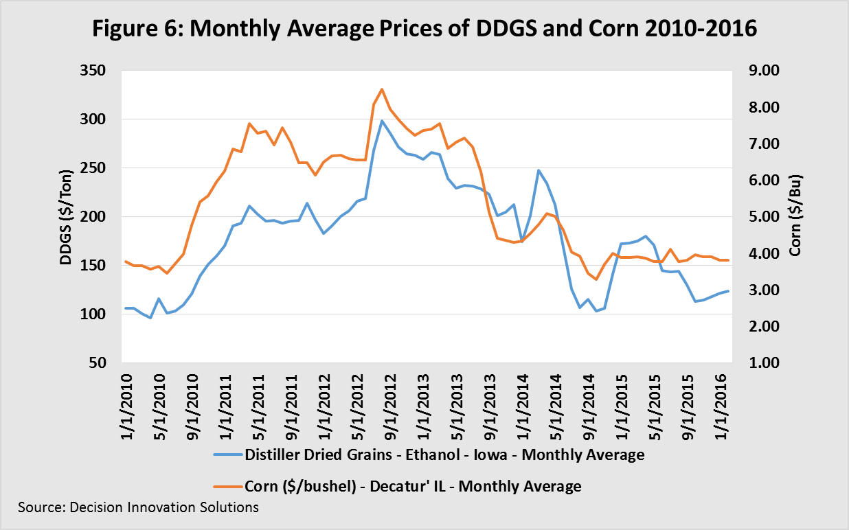 Monthly Average prices of DDGS and Corn 2010-2016