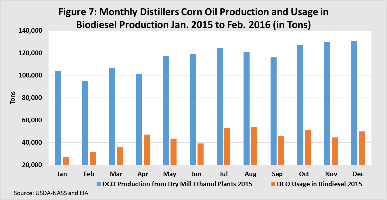 Monthly Distillers Corn Oil Production and Usage