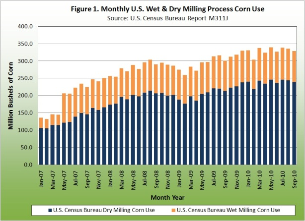 Monthly U.S. Wet and Dry Milling Process Corn Use