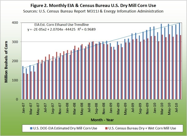 Monthly EIA and Census Bureau U.S. Dry Mill Corn Use