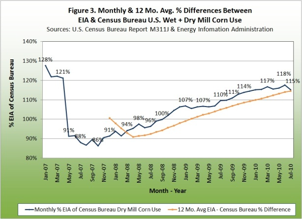 Monthly and 12 mont average % differences between EIA and census bureau
