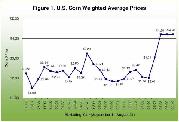the impact of corn prices on